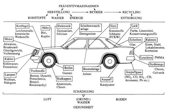 Prof. Blumes Medienangebot: Technische Chemie im und ums Auto