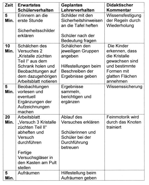 Chemie Protokoll Vorlage - tippsvorlage.info ...