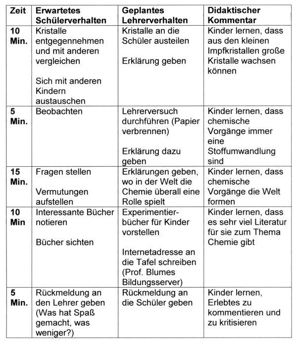 Prof. Blumes Medienangebot: Kristalle im praktischen ...
