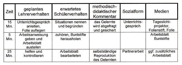 Prof. Blumes Medienangebot: Das Thema Luft in der ersten Klasse der ...