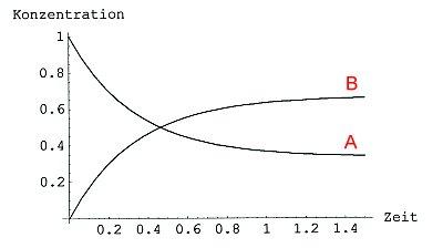 bild 2b abkling und sttigungskurven einer nicht vollstndig ablaufenden chemischen reaktion gleichgewichtsreaktion - Beispiele Fur Chemische Reaktionen