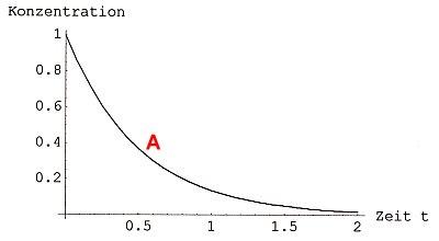 bild 1a abklingkurve des eduktabbaus einer vollstndig ablaufenden chemischen reaktion - Beispiele Fur Chemische Reaktionen