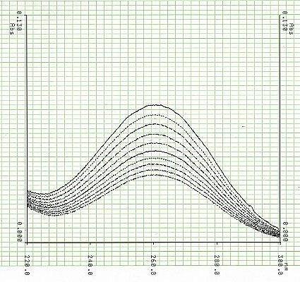 zeit temperatur diagramm wasser