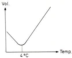 dicht wasser temperatur